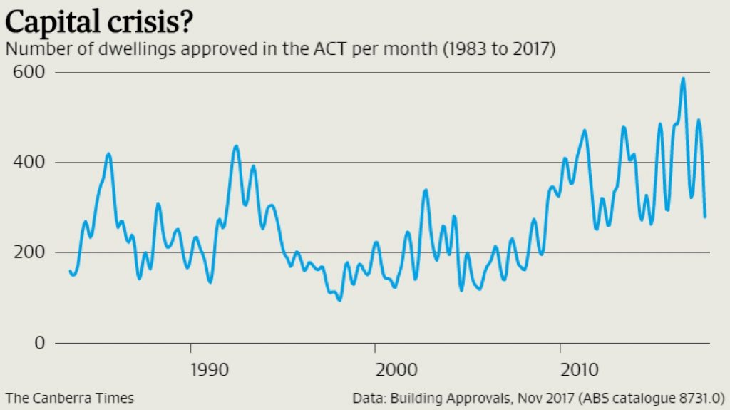 National housing approvals rise while Canberra's slump - By Han Nguyen