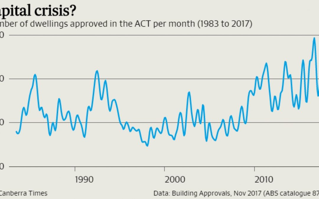 National housing approvals rise while Canberra's slump – By Han Nguyen